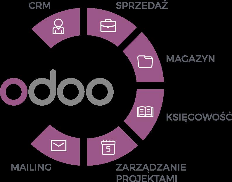 odoo - rozwiązania dla firm