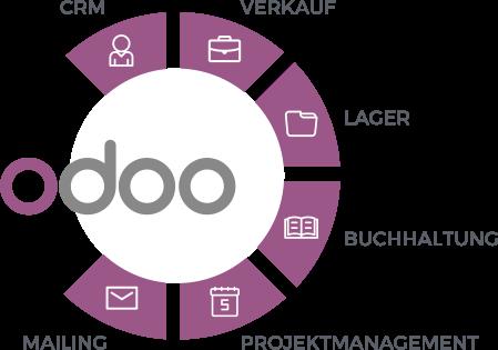 odoo – Lösungen für Firmen