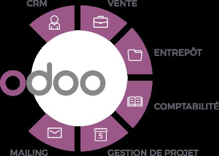 odoo – des solutions pour les entreprises